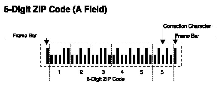 کدگذاری UPC/EAN