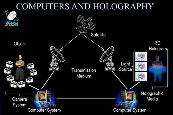 تعدیل کننده نور فضایی -  حافظه های هولوگرافیک