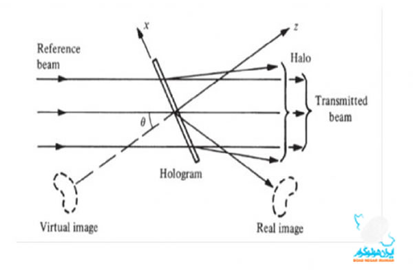 Off-axis holography